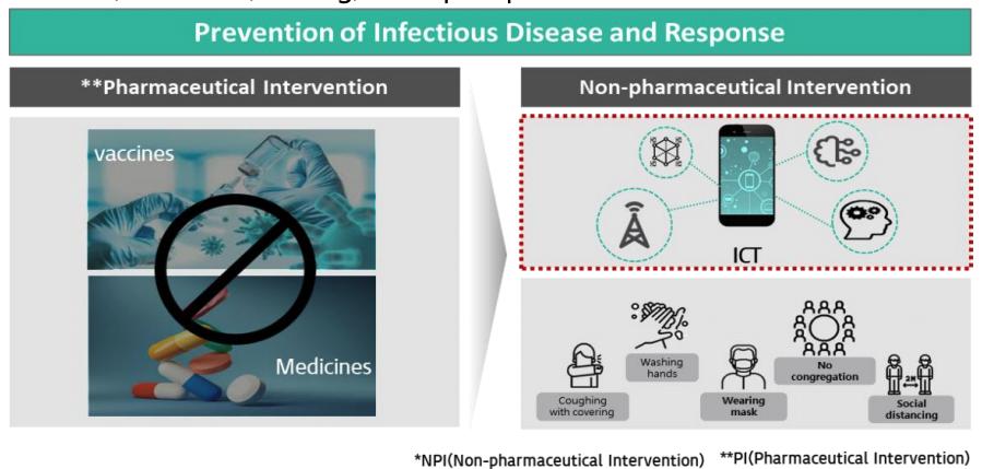 Figure 5. Non Pharmaceutical Intervention (NPI)